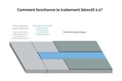 Infographie-Comment-fonctionne-le-traitement-Sélective-2.0