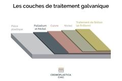 infographie-Les-couches-de-traitement-galvanique
