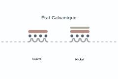 Galvanisation-infographie-État-Galvanique