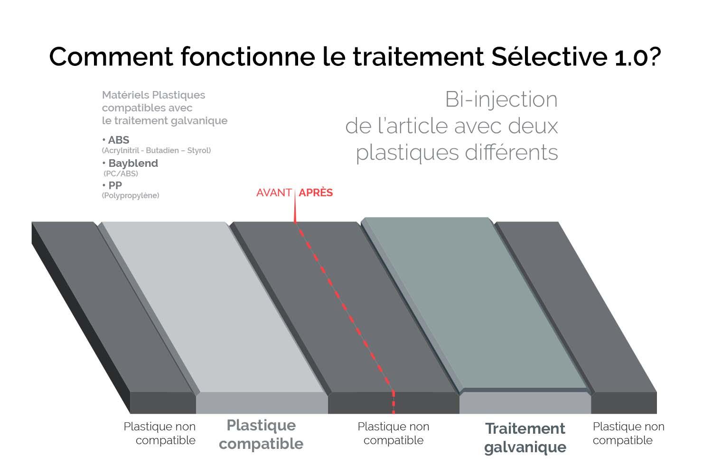 Infographie-Comment-fonctionne-le-traitement-Sélective-1.0