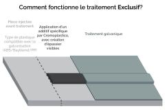 infographie-Traitement-galvanique-Exclusif-Cromplastica-CMC